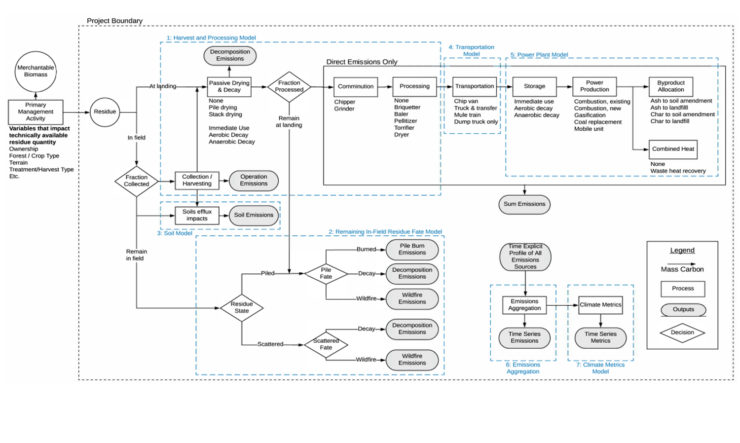 Mass flow diagram for emissions from forest residuals