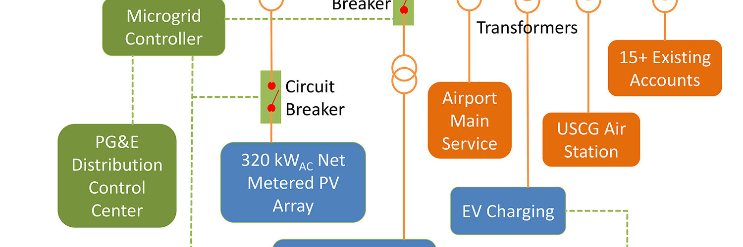 One line diagram of the microgrid